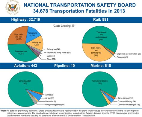 boating accident deaths per year acting chairman hart announces slight drop in 2013