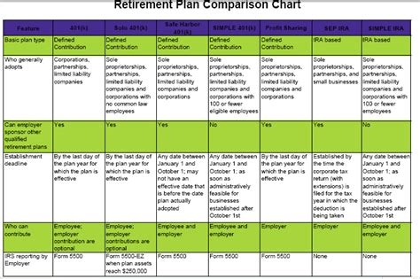 small business retirement plans simple ira sep ira qrp template