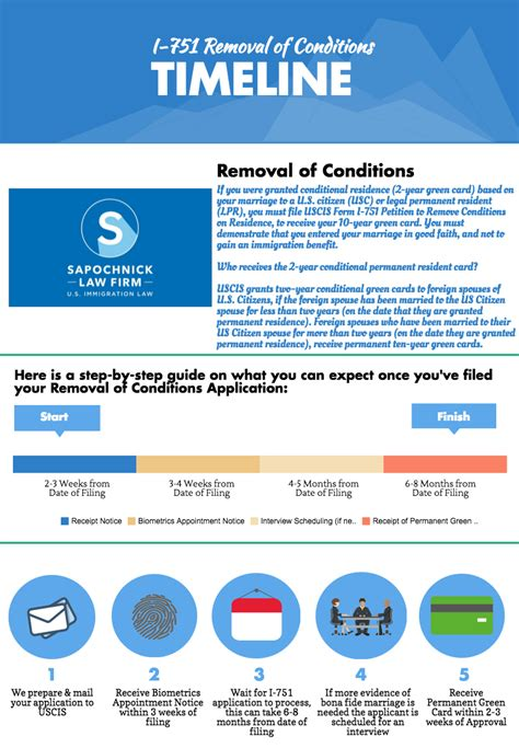 Remove Conditions Support Letter Sle Cover Letter I 751 Ideas Form I 751 Remove Conditions On Green Card Faqs U2013 Support Cover