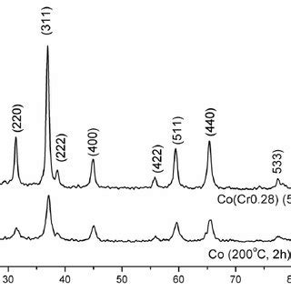 xrd pattern of cobalt oxide x ray diffraction xrd patterns of the cobalt oxide and