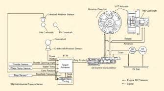 suzuki marine df300 circuit diagram of vvt mechanism single dual charging system wiring harness