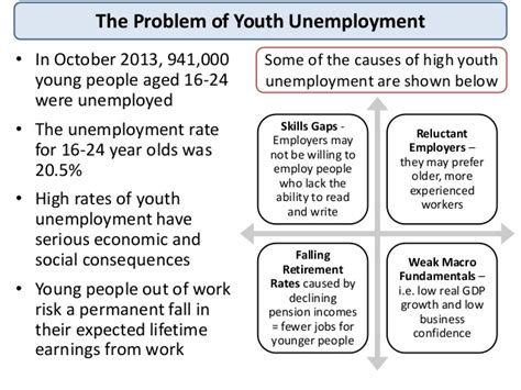 fighting youth unemployment the effects of active labor as macro revision unemployment