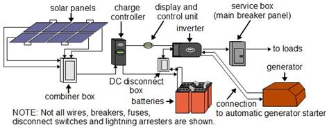 solar power system diagram solar power types of systems