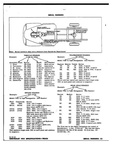 nissan vin decoder transmission 4l60e tag decode autos post