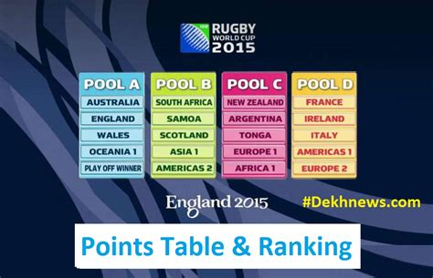 Rugby World Cup Tables by Rwc Rugby World Cup 2015 Points Table Tally List Ranking