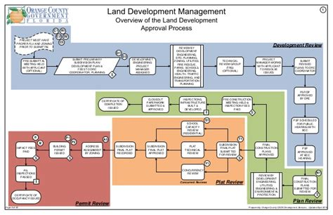 land development process flowchart land development process orange county florida
