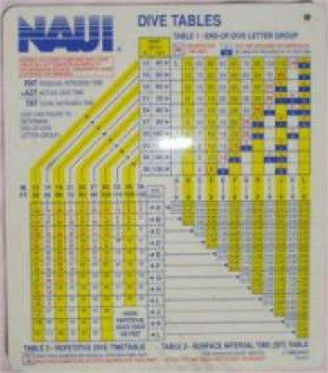 naui dive tables scuba diving certification how does it take how