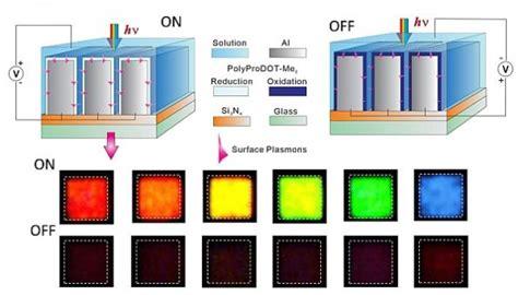 plasmonics promise low cost fast color e paper
