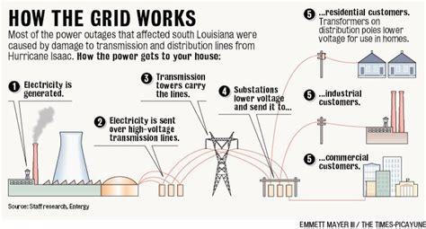 the electrical grid vs the financial grid comparison