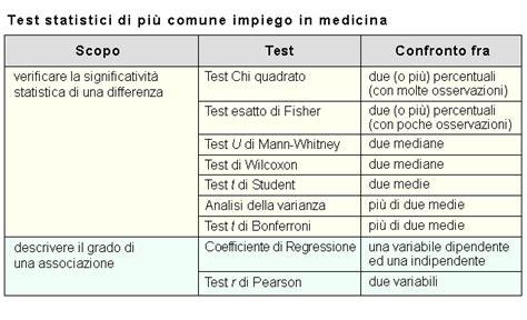 test statistici prove di significativit 224