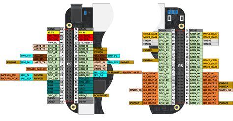 beaglebone black pin map matlab simulink