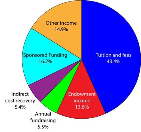 Yale Mba Tuition Fees by Image Gallery Yale Tuition