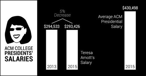 Sdsu Mba Salary by Personal Statement Criminal Justice Networking