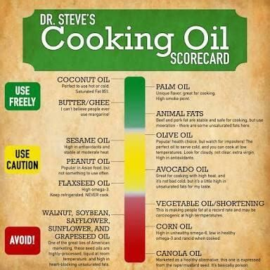 are hydrogenated oils 'bad' for you? quora