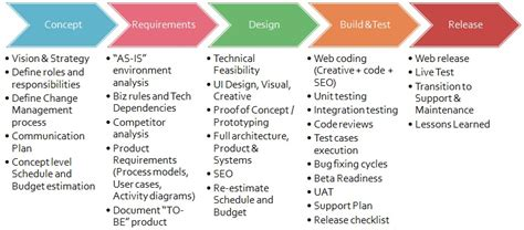 web project life cycle project lifecycle pinterest