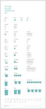 Kitchen Measuring Converter Kitchen Measurement Conversions On Kitchen