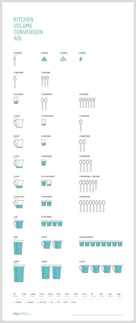 kitchen volume conversion chart gentlemint