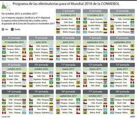 Calendario Eliminatorias Conmebol 2018 Calendario Eliminatorias Rusia 2018 De La Conmebol