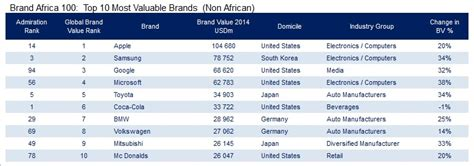 Sa S Most Valuable Brands by Mtn The Most Valuable Brand