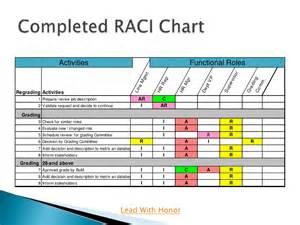 raci charting