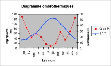 comment calculer un diagramme ombrothermique memoire utilisation des arbres ligneuses comme