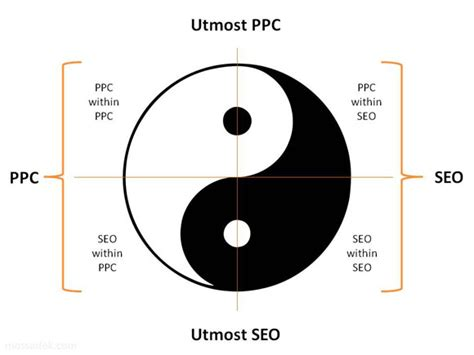 what does the yin yang symbolize seo vs ppc the yin yang of this symbiotic relationship
