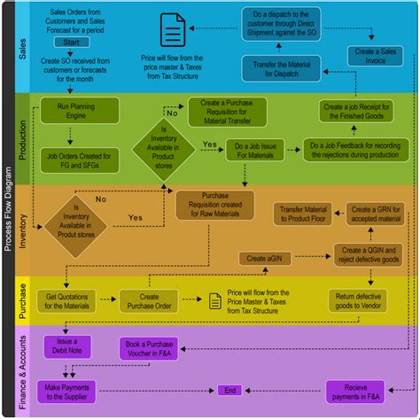 erp flowchart erp implementation process diagram for a manufacturing company