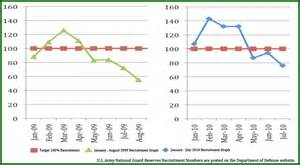 Graphs of u s army national guard recruitment from 2009 and 2010 why
