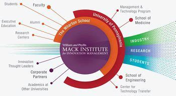 Philly U Innovation Mba by Wharton S Mack Institute For Innovation Management