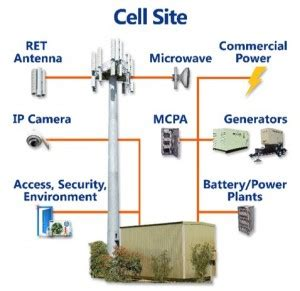 c² systems   cell site monitoring c² systems