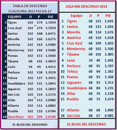 Calendario Liga Mx Clausura 2014 Jornada 17 El Descenso Liga Mx Clausura 2013 Jornada 17
