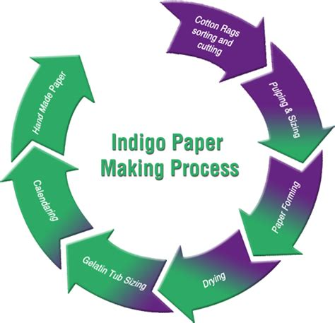 Process Of Paper - indigoartpapers indigo s paper process indigoartpapers