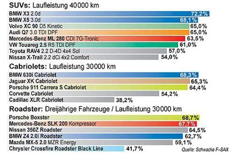 Auto Wertverlust Kurve by Eurotaxschwacke Wertverlust Prognose Autobild De