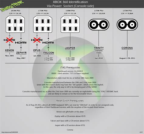 xbox 360 power supply wiring diagram howto make an xbox
