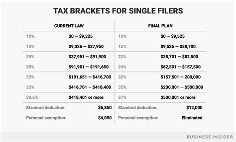 federal tax tables single the republican tax bill passes congress here s how your