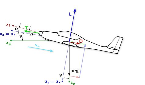 airplane diagram for aerobatics why do planes not fly quot backwards quot up from