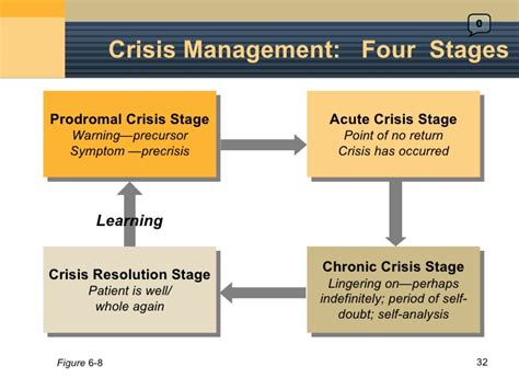 Mba In Self Management And Crisis Management by 6 Issues Management And Crisis Management