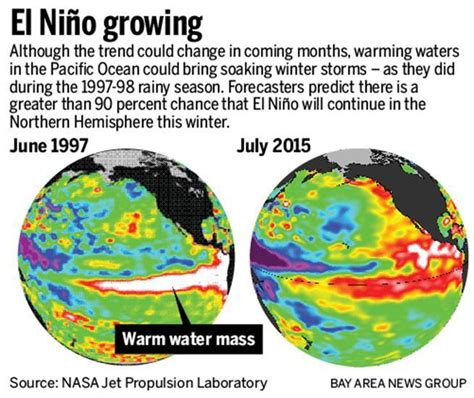 Raket El Nino 07 El Ni 241 O Weather Event Is Since 1997 May Trigger Soaking Winter Storms The Mercury News