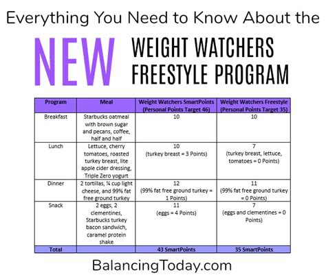 weight watchers freestyle 2018 the complete smart points guide and 7 day meal plan for 2018 books new weight watchers freestyle plan and overview
