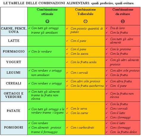 combinazione alimenti per dimagrire dietologia digestione e compatibilit 224 tra alimenti