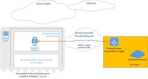 process layout nedir azure のネットワーク セキュリティに関するベスト プラクティス microsoft docs