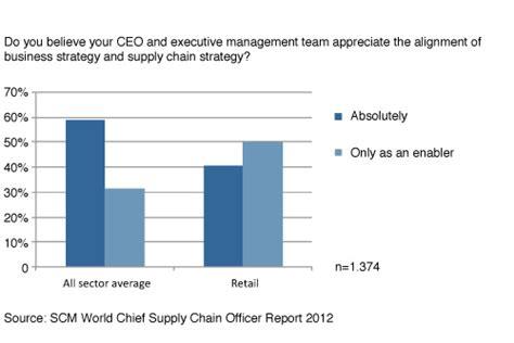 tesco supply chain diagram tesco supply chain diagram best chain 2018