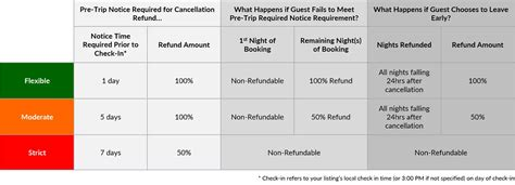 airbnb extenuating circumstances will airbnb give guest refunds when they escalate to the