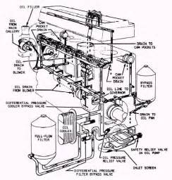 flow lubricating system