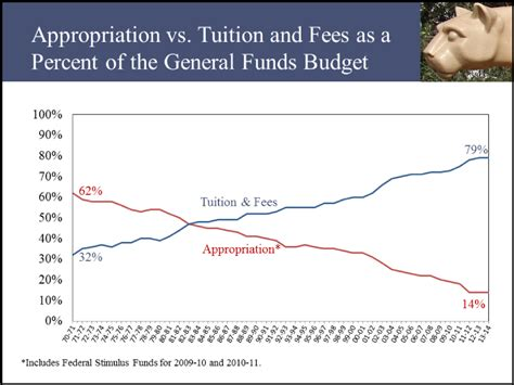 State Mba Tuition Cost by Appropriation Vs Tuition Fees