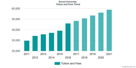 Drexel Part Time Mba Requirements by Drexel Tuition And Fees Comparison