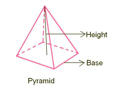volume of a pyramid calculator volume of a square pyramid