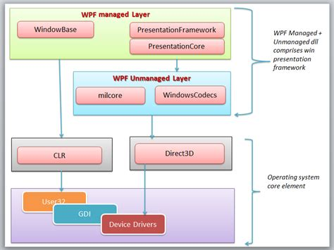 wpf update layout method wpf tutorial beginning codeproject