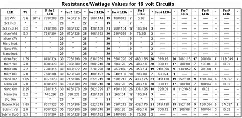 resistor size chart wattage resistor ratings chart resistor colour code and resistor tolerances explained ratelco