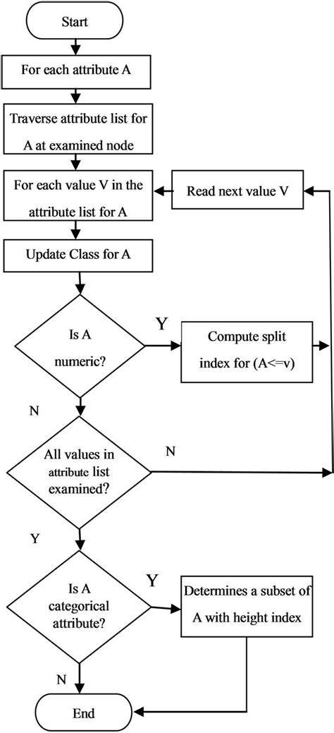 decision tree flowchart decision tree and na 239 ve bayes algorithm for classification